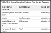 Table 15-4. Some Signaling Proteins That Act Via Receptor Tyrosine Kinases.