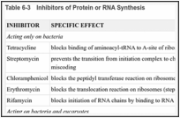 Table 6-3. Inhibitors of Protein or RNA Synthesis.