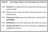 Table 8-7. Some Major Steps in the Development of Recombinant DNA and Transgenic Technology.