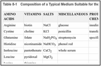 Table 8-1. Composition of a Typical Medium Suitable for the Cultivation of Mammalian Cells.