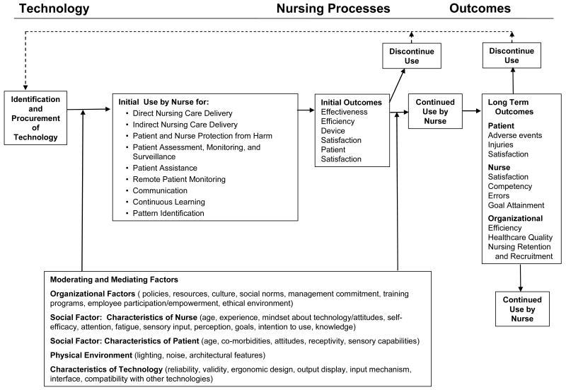Figure 1 Conceptual Model For Technology Nursing And Patient