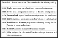 Table 9-1. Some Important Discoveries in the History of Light Microscopy.