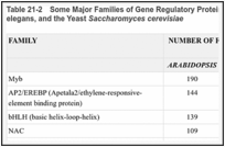Table 21-2. Some Major Families of Gene Regulatory Proteins in Arabidopsis, Drosophila, C. elegans, and the Yeast Saccharomyces cerevisiae.