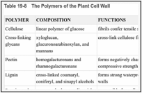 Table 19-8. The Polymers of the Plant Cell Wall.