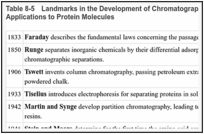 Table 8-5. Landmarks in the Development of Chromatography and Electrophoresis and their Applications to Protein Molecules.