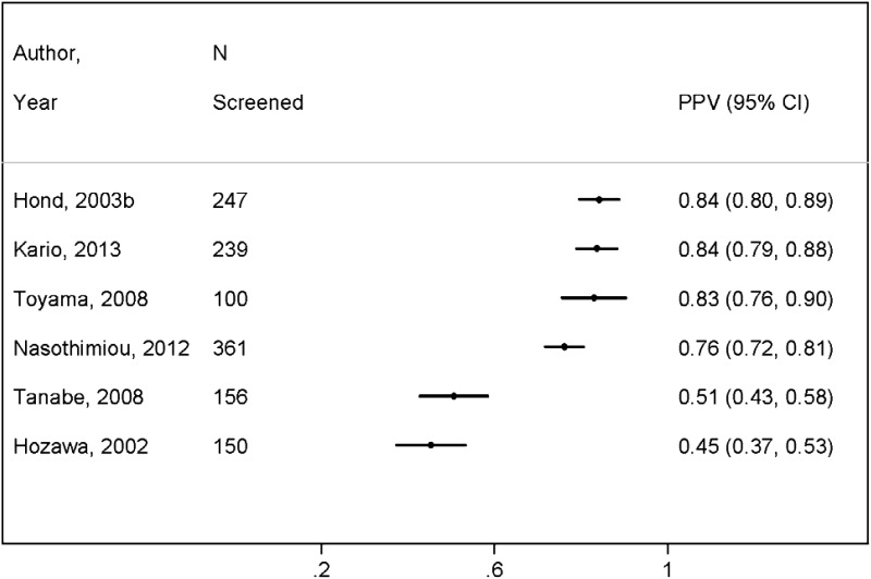 Figure 11 plots the proportion (or positive predictive value) of elevated blood  pressure screening