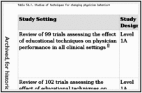 Table 54.1. Studies of techniques for changing physician behavior*.