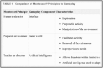 TABLE 1. Comparison of Montessori Principles to Gameplay.