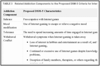 TABLE 3. Related Addiction Components to the Proposed DSM-5 Criteria for Internet Gaming Disorder.