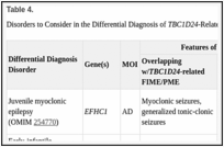 TBC1D24-Related Disorders - GeneReviews® - NCBI Bookshelf