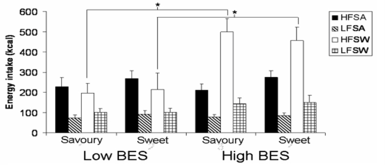 Figure 6: Mean energy intake according to fattiness and taste properties of test mean foods after savoury and sweet preload for high and low BES groups. * P < 0.05