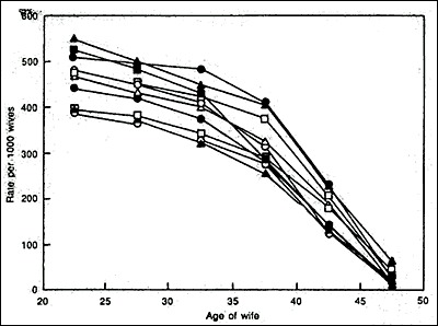 Figure 1:Graph of Births over Time as a Function of Maternal Age (7)