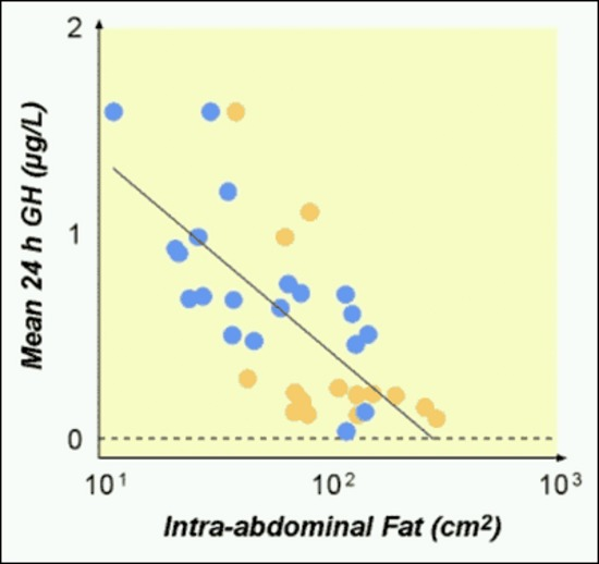 Figure 3. . Correlation between intra-abdominal fat mass and 24-hour GH secretion.