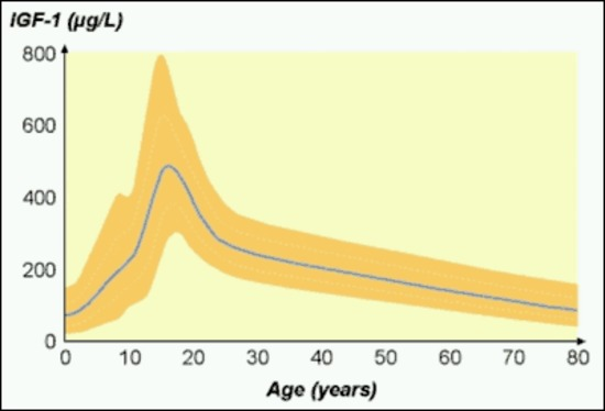 Figure 4. . Changes in serum IGF-I with age; modified from (32).