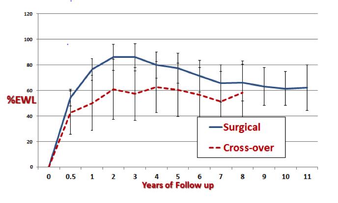 Surgical Treatment of Obesity - Endotext - NCBI Bookshelf