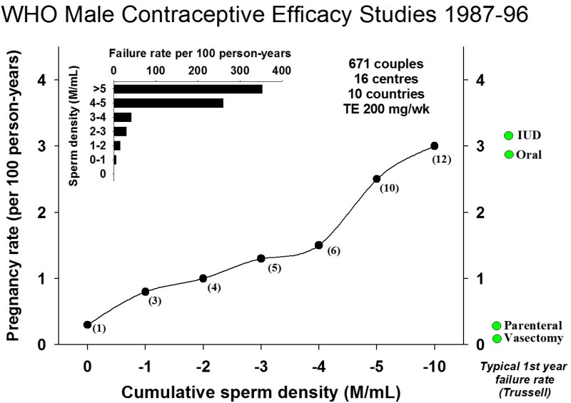 Male Contraception - Endotext - NCBI Bookshelf