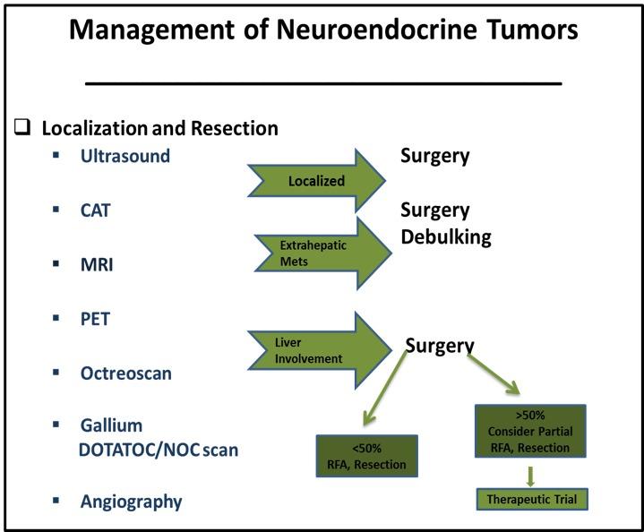 neuroendocrine cancer prognosis liver