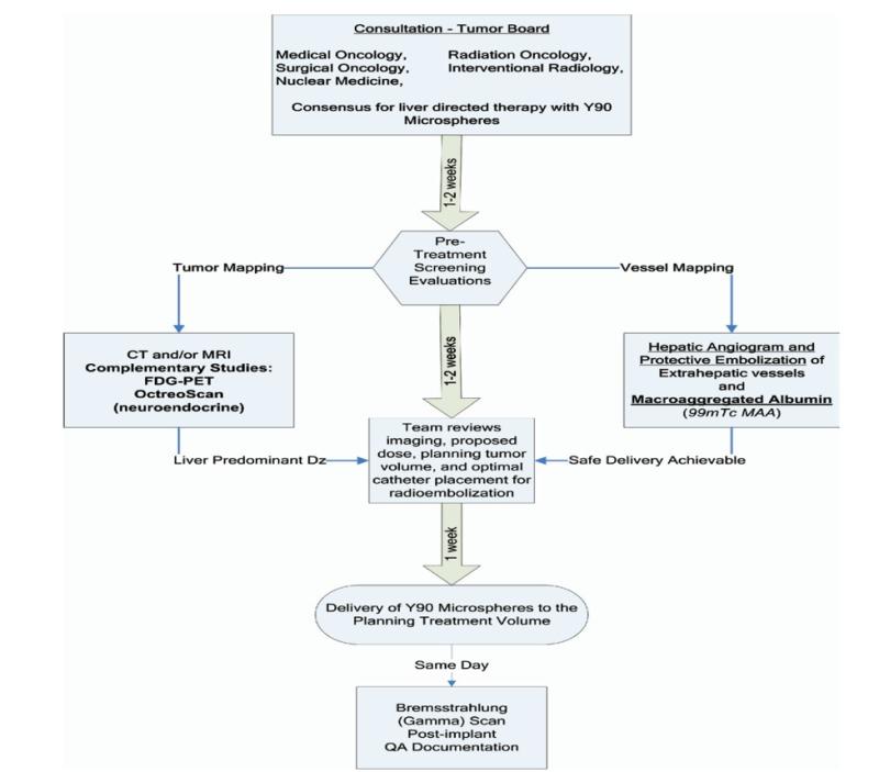 Carcinoid Tumors - Endotext - NCBI Bookshelf