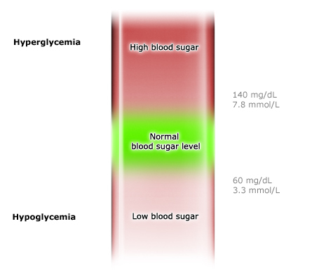 Illustration: Normal range of blood sugar between hyperglycemia and hypoglycemia