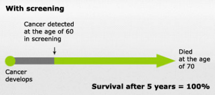 Illustration: Survival rate with screening