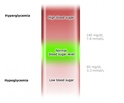 Illustration: Blood sugar: Normal range between hyperglycemia and hypoglycemia, as described in the article