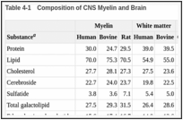 Table 4-1. Composition of CNS Myelin and Brain.