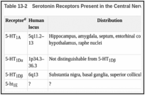 Table 13-2. Serotonin Receptors Present in the Central Nervous System.