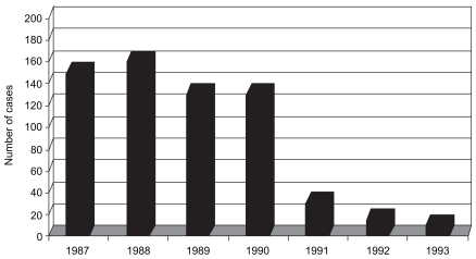 FIGURE 2-5. Typhoid fever cases seen at the Alexander von Humboldt Tropical Medicine Institute in Lima, Peru, 1987–1993.