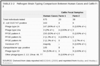 TABLE 2-2. Pathogen Strain Typing Comparison Between Human Cases and Cattle Fecal Samples at Farms 1 and 2.