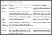 TABLE 4-4. Water Quality Parameters.