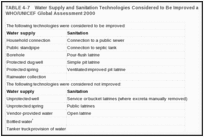 TABLE 4-7. Water Supply and Sanitation Technologies Considered to Be Improved and Unimproved in WHO/UNICEF Global Assessment 2000.
