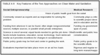 TABLE 4-9. Key Features of the Two Approaches on Clean Water and Sanitation.