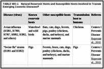 TABLE WO-1. Natural Reservoir Hosts and Susceptible Hosts Involved in Transmission of a Selection of Emerging Zoonotic Diseases.