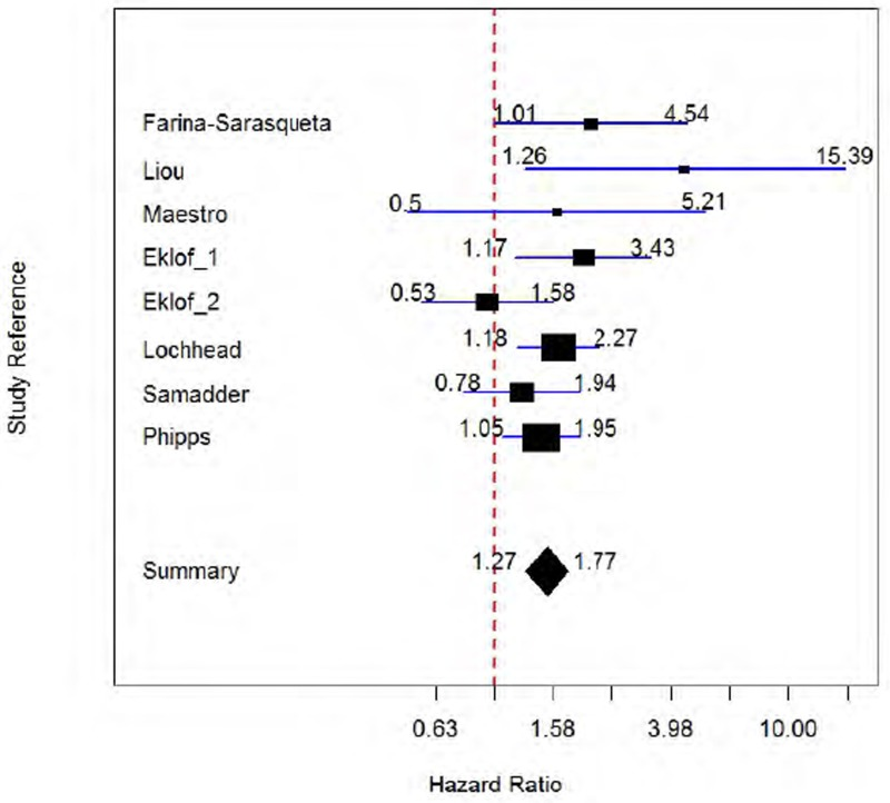 Figure 11 Prognostic Value Of Braf Mutation Testing For Cancer Specific Survival In Colorectal Cancer Meta Analysis Of Adjusted Hazard Ratios Technology Assessment Of Molecular Pathology Testing For The Estimation Of Prognosis For