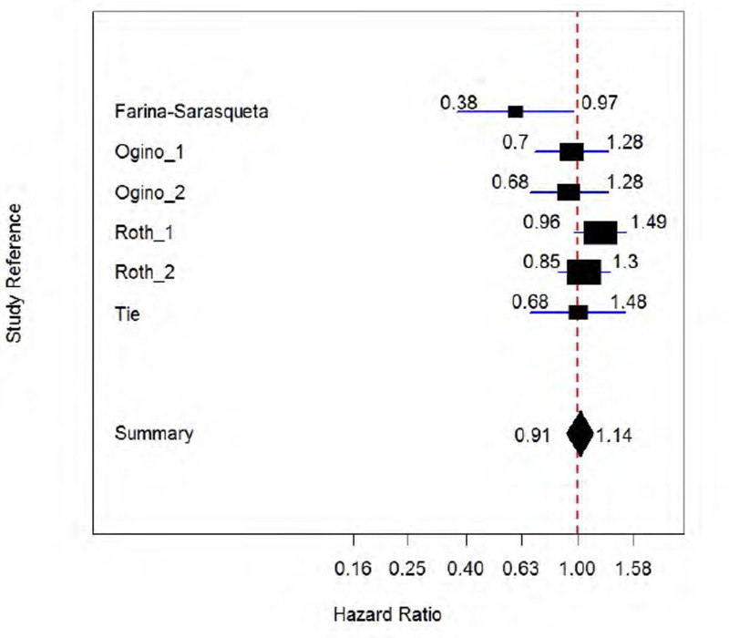 Figure 13 Prognostic Value Of Kras Mutation Testing For Risk Of Recurrence In Colorectal Cancer Meta Analysis Of Adjusted Hazard Ratios Technology Assessment Of Molecular Pathology Testing For The Estimation Of Prognosis