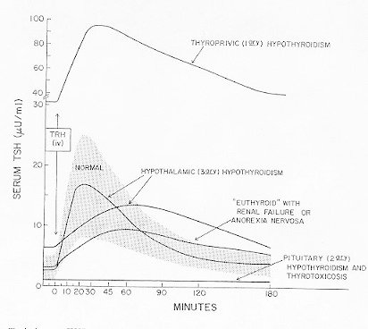 Evaluation Of Thyroid Function In Health And Disease Endotext