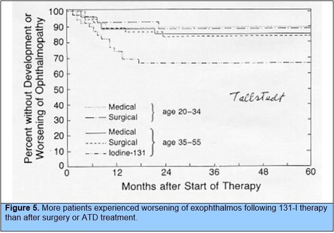 Diagnosis and Treatment of Graves' Disease - Endotext - NCBI Bookshelf