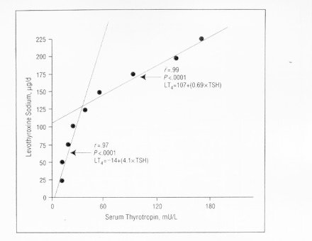 Figure 9-6. Relationship between the optimal daily dose of levothyroxine sodium and the mean pretreatment serum TSH concentration in patients with primary hypothyroidism.