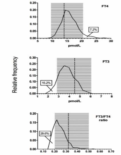 Adult Hypothyroidism - Endotext - NCBI Bookshelf