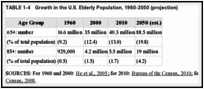 TABLE 1-4. Growth in the U.S. Elderly Population, 1960-2050 (projection).