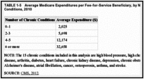 TABLE 1-5. Average Medicare Expenditures per Fee-for-Service Beneficiary, by Number of Chronic Conditions, 2010.