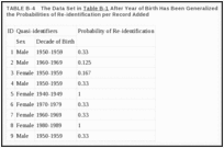 TABLE B-4. The Data Set in Table B-1 After Year of Birth Has Been Generalized to Decade of Birth, with the Probabilities of Re-identification per Record Added.