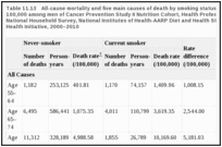 Table 11.13. All-cause mortality and five main causes of death by smoking status: death rates per 100,000 among men of Cancer Prevention Study II Nutrition Cohort, Health Professional Follow-Up Study, National Household Survey, National Institutes of Health-AARP Diet and Health Study, and Women's Health Initiative, 2000–2010.