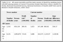 Table 11.14. All-cause mortality and five main causes of death by smoking status: death rates per 100,000 among women of Cancer Prevention Study II Nutrition Cohort, Health Professional Follow-Up Study, National Household Survey, National Institutes of Health-AARP Diet and Health Study, and Women's Health Initiative, 2000–2010.
