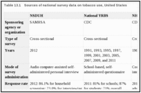 Patterns of Tobacco Use Among U S  Youth, Young Adults, and