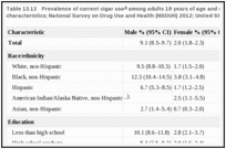 Table 13.13. Prevalence of current cigar use among adults 18 years of age and older, by selected characteristics; National Survey on Drug Use and Health (NSDUH) 2012; United States.