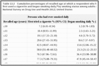 Table 13.2. Cumulative percentages of recalled age at which a respondent who had ever smoked daily first used a cigarette and began smoking daily, by smoking status among adults (30–39 years of age); National Survey on Drug Use and Health 2012; United States.