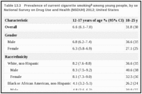 Table 13.3. Prevalence of current cigarette smoking among young people, by selected characteristics; National Survey on Drug Use and Health (NSDUH) 2012; United States.