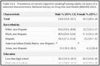 Table 13.4. Prevalence of current cigarette smoking among adults 18 years of age and older, by selected characteristics; National Survey on Drug Use and Health (NSDUH) 2012; United States.