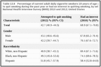 Table 13.8. Percentage of current adult daily cigarette smokers 18 years of age and older who attempted to quit smoking during the past year or had an interest in quitting smoking, by selected characteristics; National Health Interview Survey (NHIS) 2010 and 2012; United States.